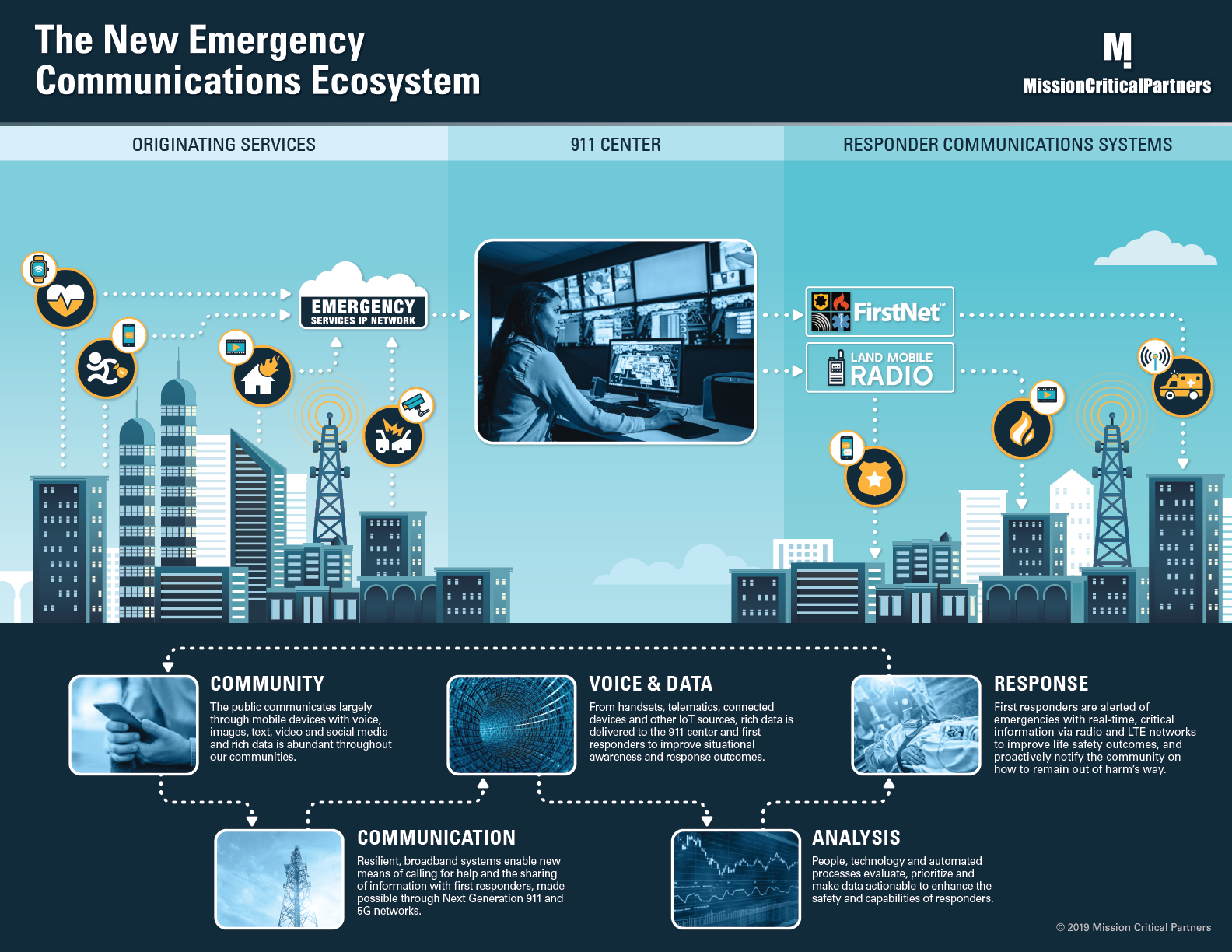 The New Public Safety Communications Ecosystem